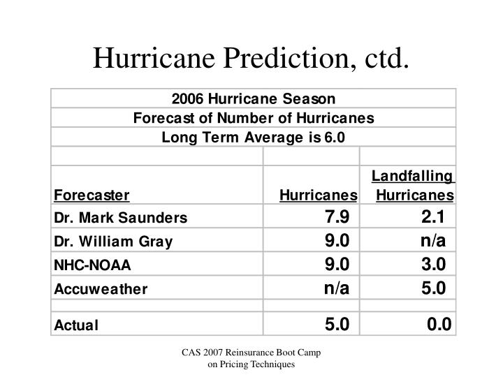 Hurricane Prediction, ctd.