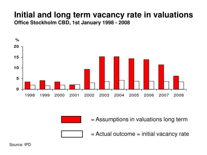 Initial and long term vacancy rate in valuations