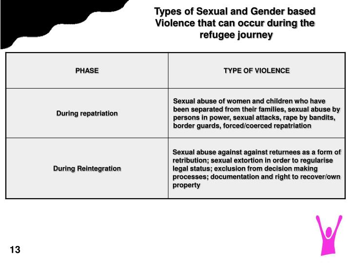 Types of Sexual and Gender based