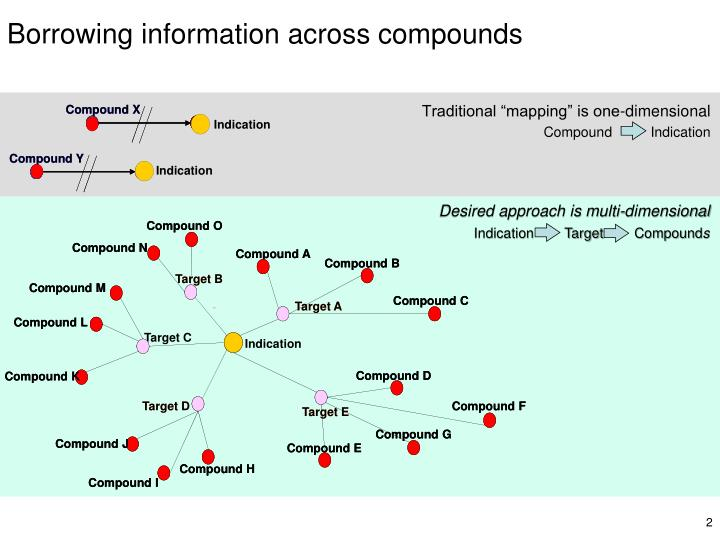 Borrowing information across compounds