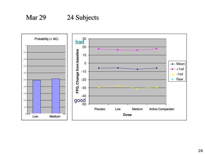 Mar 2924 Subjects