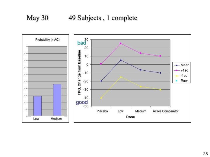 May 3049 Subjects , 1 complete