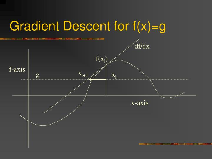 Gradient Descent for f(x)=g