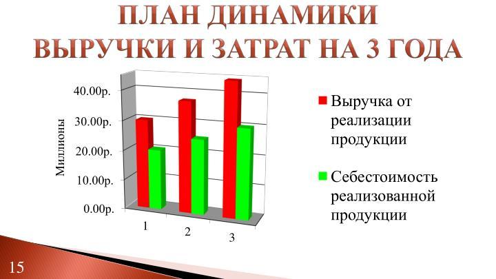 ПЛАН ДИНАМИКИ