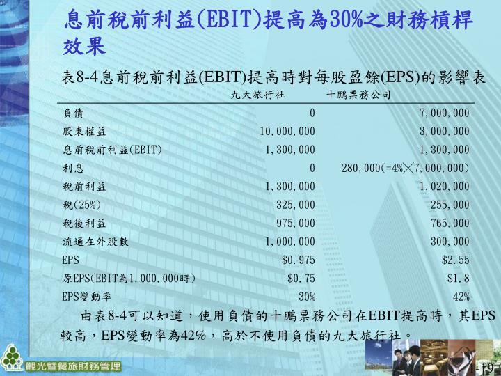 表8-4息前稅前利益(EBIT)提高時對每股盈餘(EPS)的影響表