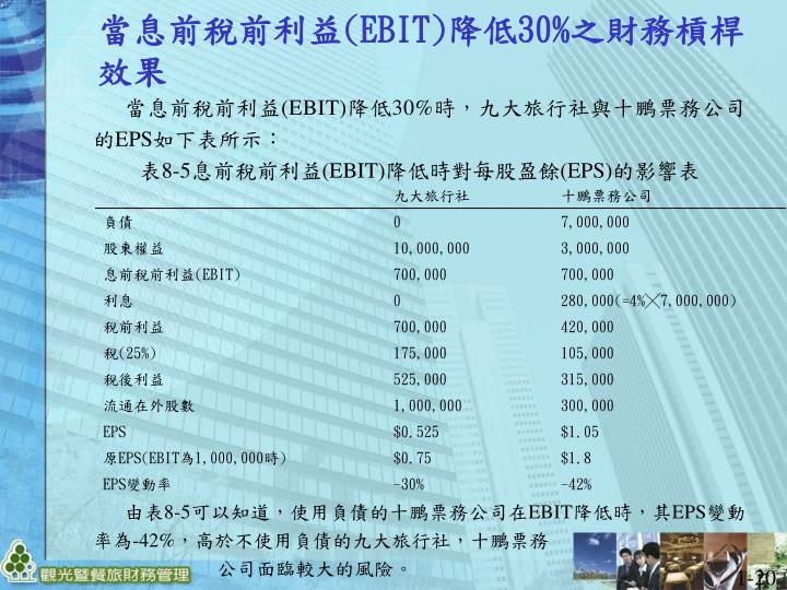 當息前稅前利益(EBIT)降低30%時,九大旅行社與十鵬票務公司的EPS如下表所示: