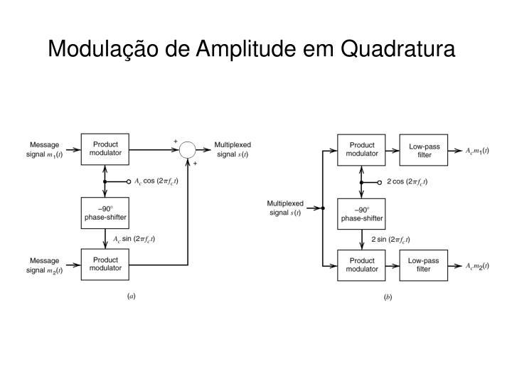 Modulação de Amplitude em Quadratura