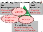 use existing assets processes differently