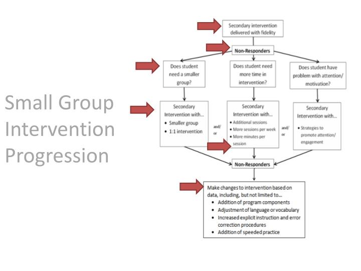 Small Group  Intervention Progression