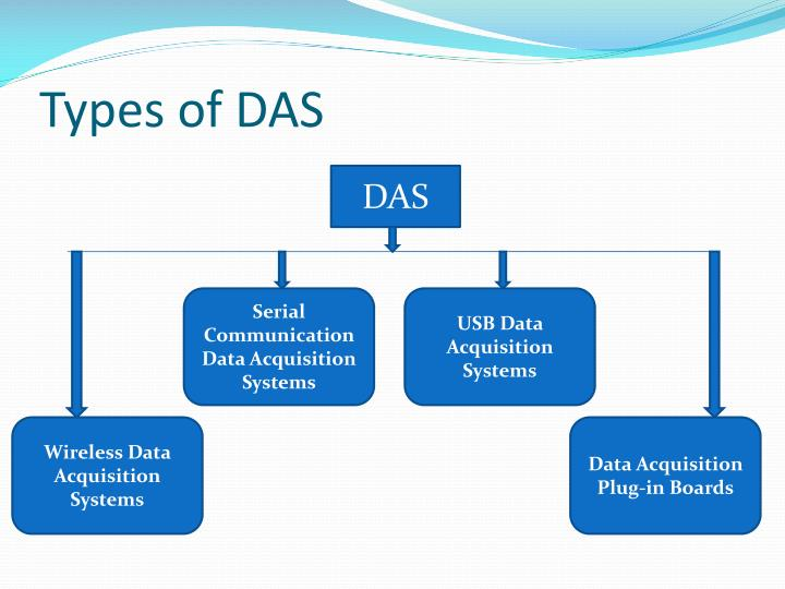 Ppt Study Of Data Acquisition System And Data Loggers
