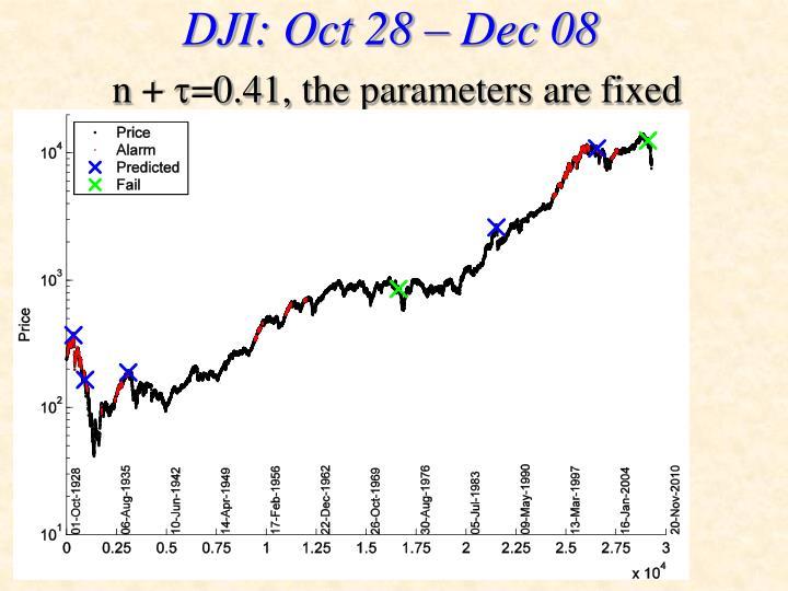 DJI: Oct 28 – Dec 08