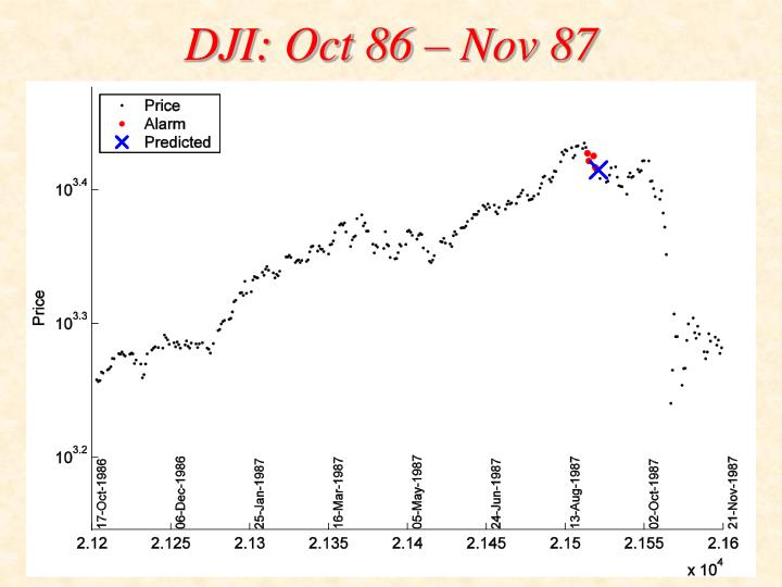 DJI: Oct 86 – Nov 87