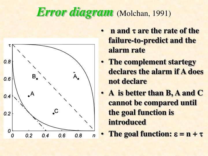 Error diagram
