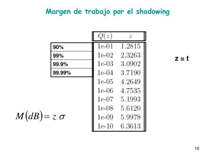Margen de trabajo por el shadowing