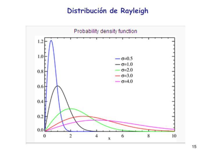 Distribución de Rayleigh