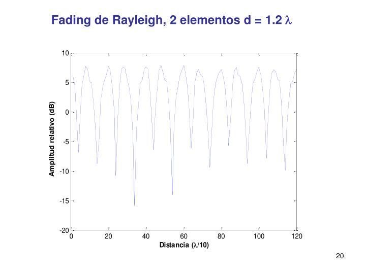 Fading de Rayleigh, 2 elementos d = 1.2