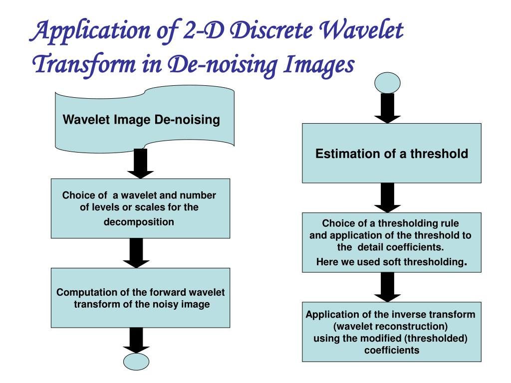 PPT - Wavelet Transform PowerPoint Presentation - ID:5681611