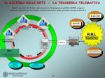 il sistema delle reti la tesoreria telematica
