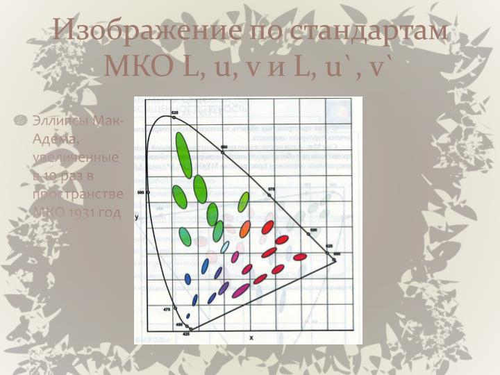 Изображение по стандартам МКО