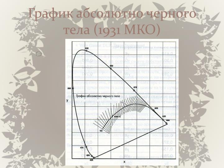 График абсолютно черного тела (1931 МКО)