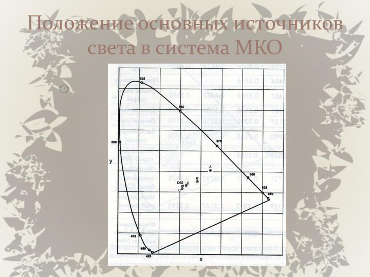 Положение основных источников света в система МКО