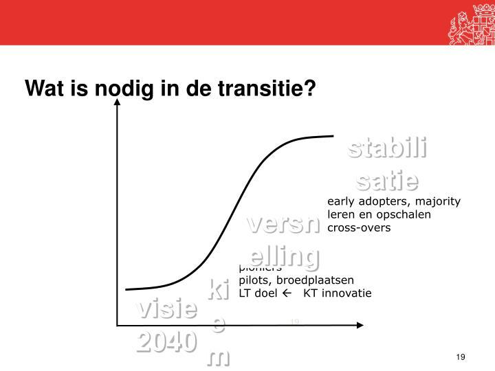 Wat is nodig in de transitie?