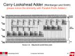carry lookahead adder weinberger and smith please notice the similarity with parallel prefix adders1