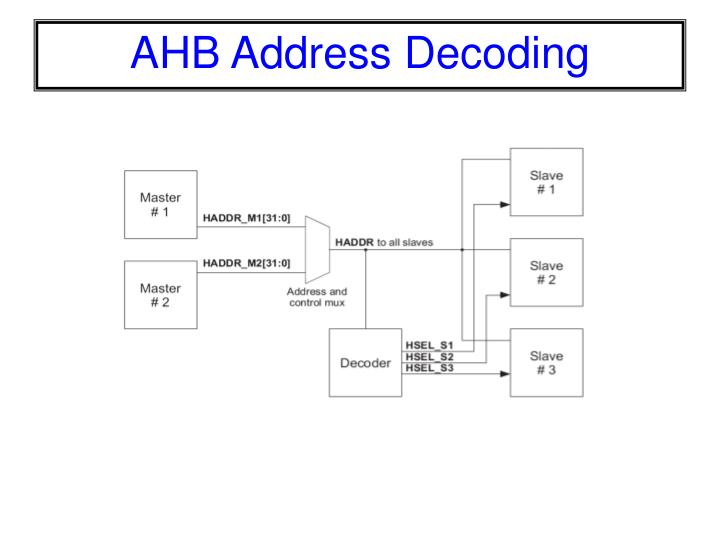 AHB Address Decoding
