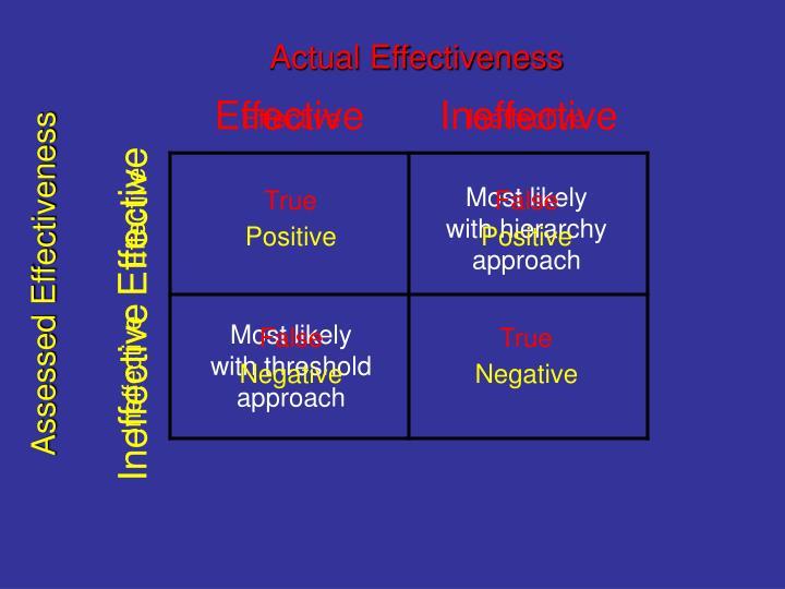 Actual Effectiveness