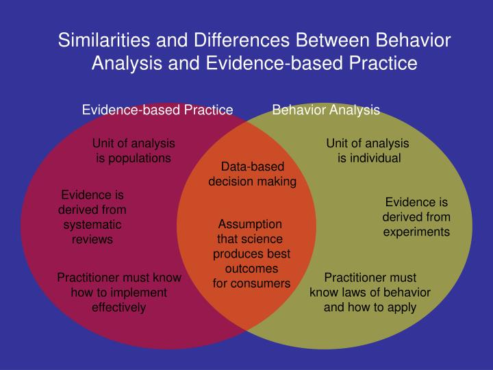 Similarities and Differences Between Behavior Analysis and Evidence-based Practice