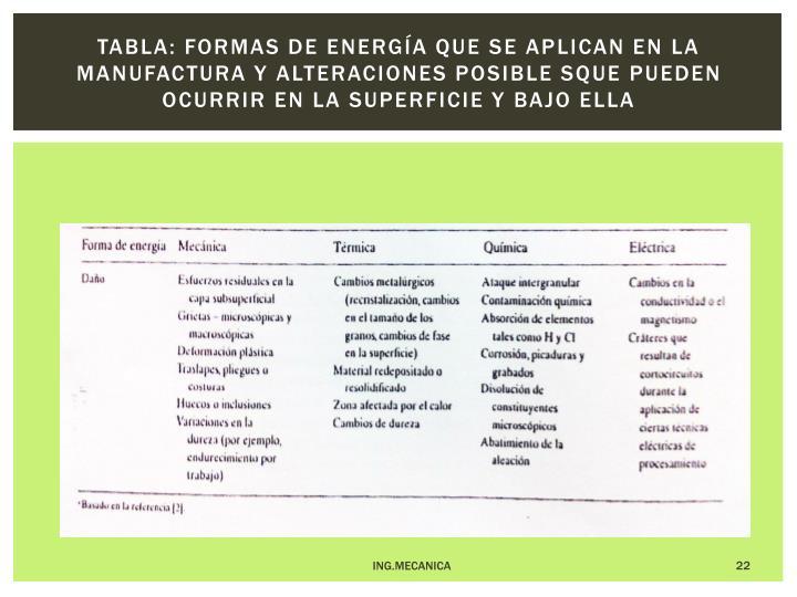 Tabla: Formas de energía que se aplican en la manufactura y alteraciones posible