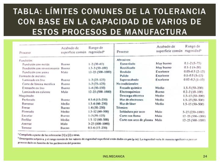 Tabla: Límites comunes de la tolerancia con base en la capacidad de varios de estos procesos de manufactura