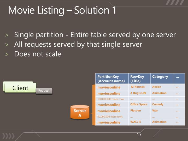 Movie Listing – Solution 1