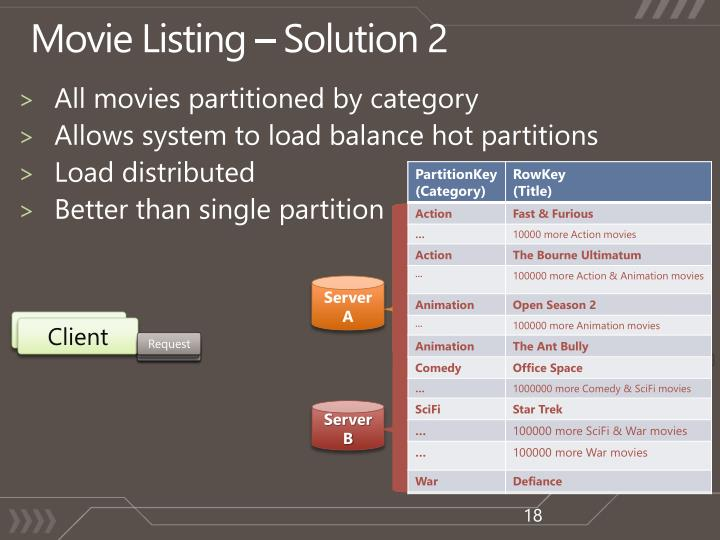Movie Listing – Solution
