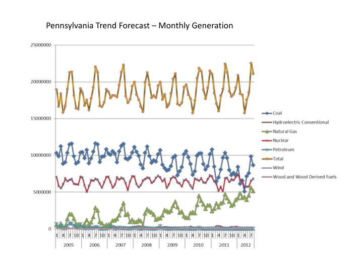 Pennsylvania Trend Forecast – Monthly Generation