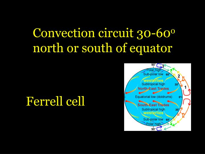 Convection circuit 30-60