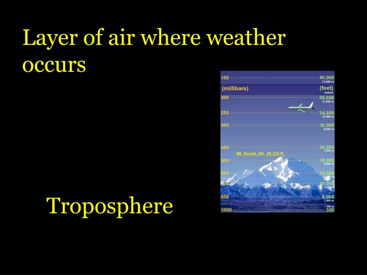 Layer of air where weather