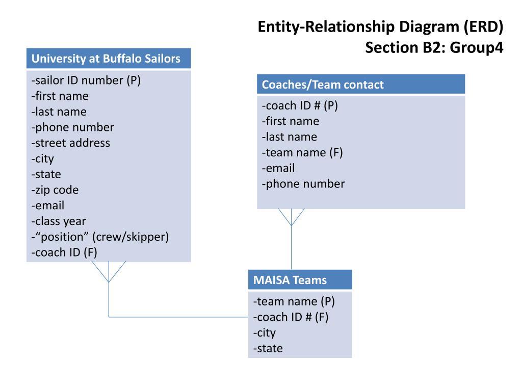 er diagrams ppt wiring diagram general Progressive Ppt Diagram