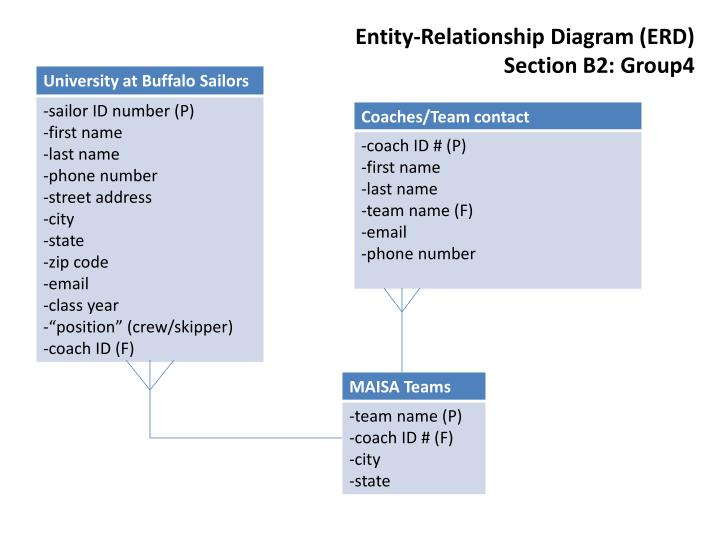 PPT Entity Relationship Diagram ERD Section B2 Group4