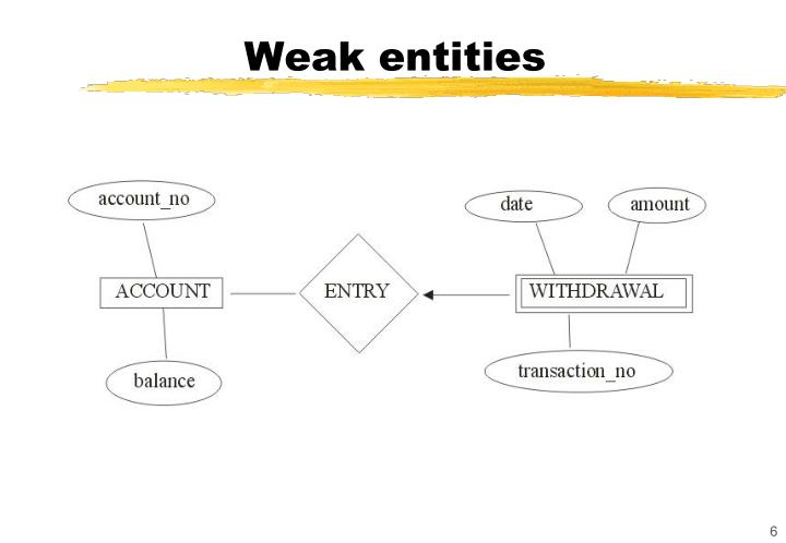 Weak entities