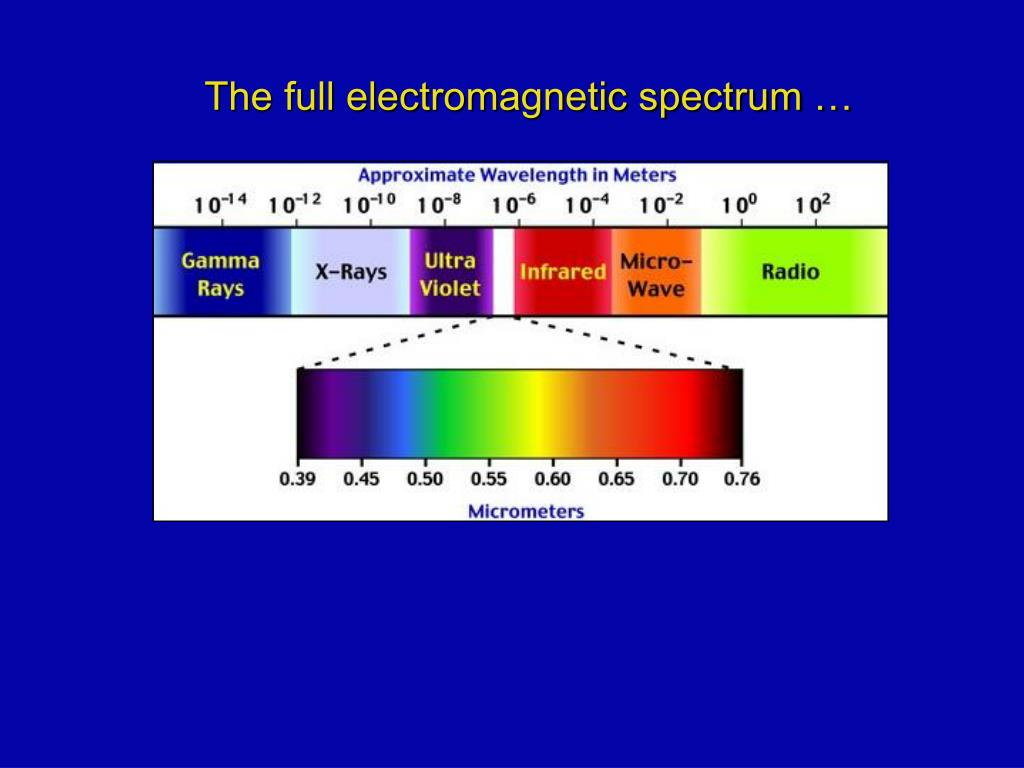 PPT - The full electromagnetic spectrum … PowerPoint Presentation