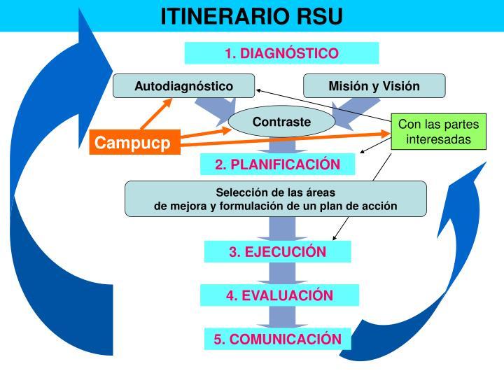 ITINERARIO RSU
