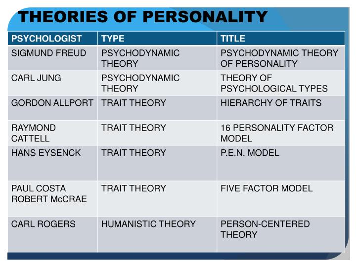 a discussion of the jungian theory of personality Jung's theory of personality: cgjung was the follower of freud, but due to difference of opinion established his own school of thought called 'analytical psychology' jung opposed the views of freud about psychosexual development during childhood.