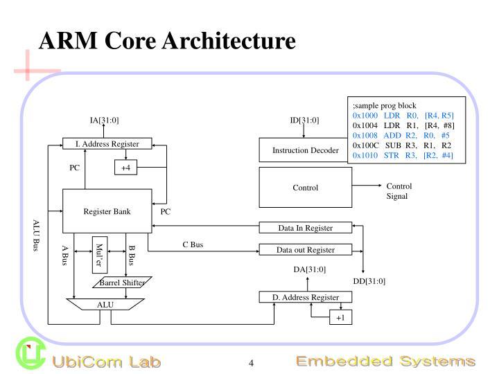 ARM Core Architecture