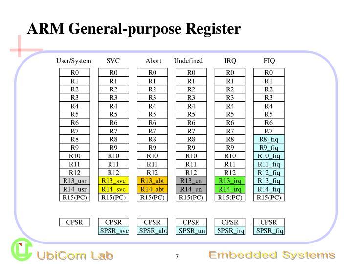 ARM General-purpose Register