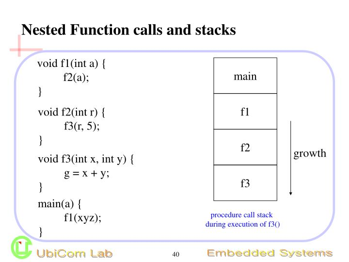 Nested Function calls and stacks