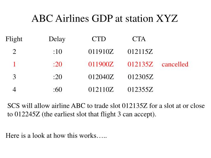 ABC Airlines GDP at station XYZ