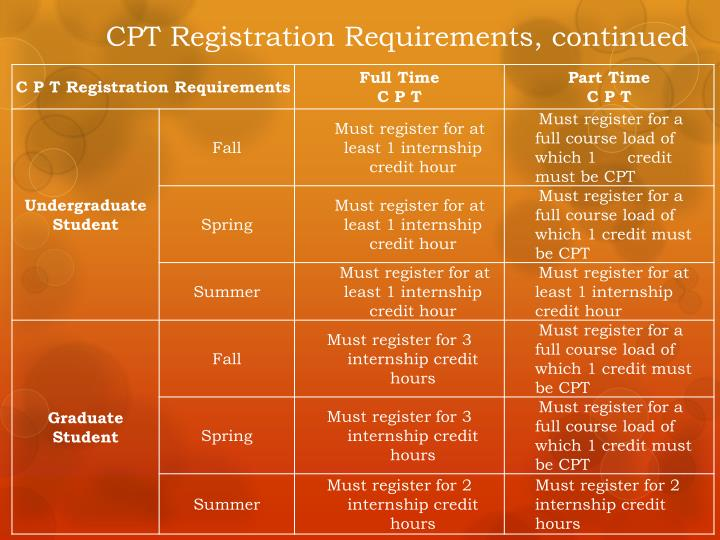 CPT Registration Requirements, continued