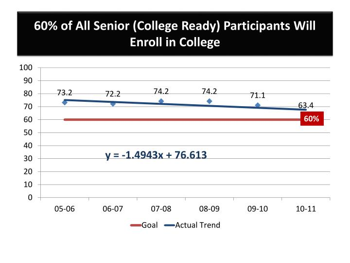 60% of All Senior (College Ready) Participants Will Enroll in College