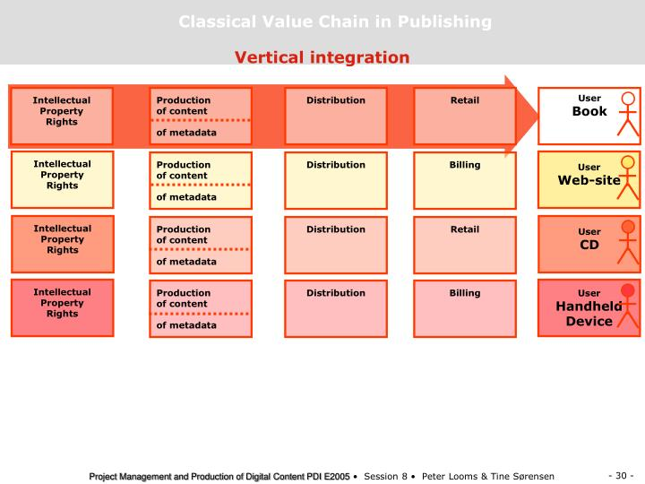 Classical Value Chain in Publishing